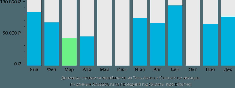 Динамика стоимости авиабилетов из Тель-Авива в Сантьяго по месяцам