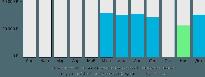 Динамика стоимости авиабилетов из Тель-Авива в Сыктывкар по месяцам
