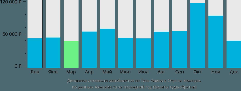 Динамика стоимости авиабилетов из Тель-Авива в Сеул по месяцам