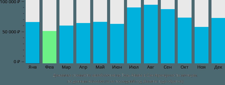 Динамика стоимости авиабилетов из Тель-Авива в Сан-Франциско по месяцам