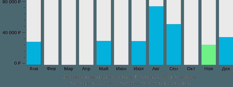 Динамика стоимости авиабилетов из Тель-Авива в Сургут по месяцам