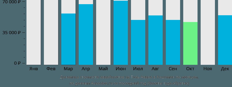Динамика стоимости авиабилетов из Тель-Авива в Хошимин по месяцам