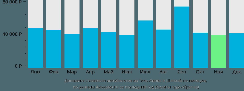 Динамика стоимости авиабилетов из Тель-Авива в Шанхай по месяцам