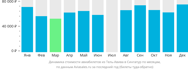 Динамика стоимости авиабилетов из Тель-Авива в Сингапур по месяцам