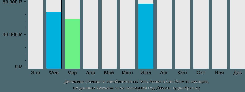 Динамика стоимости авиабилетов из Тель-Авива в Сан-Хосе по месяцам