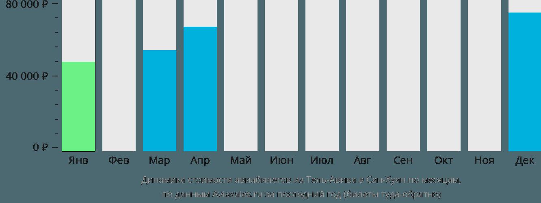 Динамика стоимости авиабилетов из Тель-Авива в Сан-Хуан по месяцам