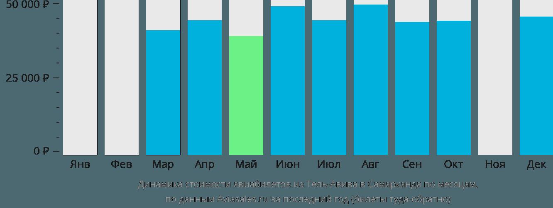 Динамика стоимости авиабилетов из Тель-Авива в Самарканда по месяцам