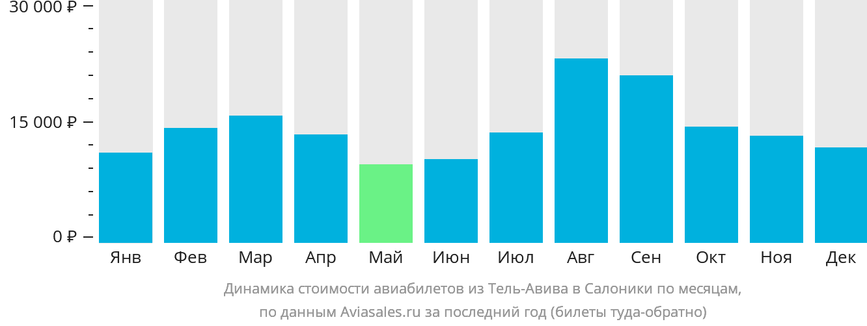 Динамика стоимости авиабилетов из Тель-Авива в Салоники по месяцам