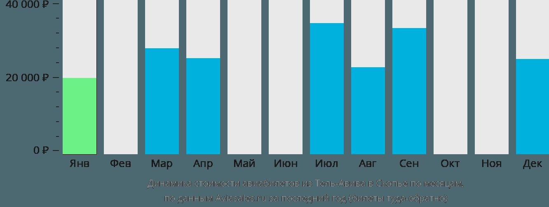 Динамика стоимости авиабилетов из Тель-Авива в Скопье по месяцам