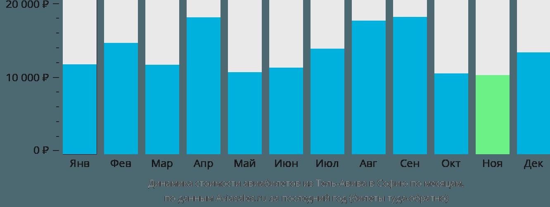 Динамика стоимости авиабилетов из Тель-Авива в Софию по месяцам
