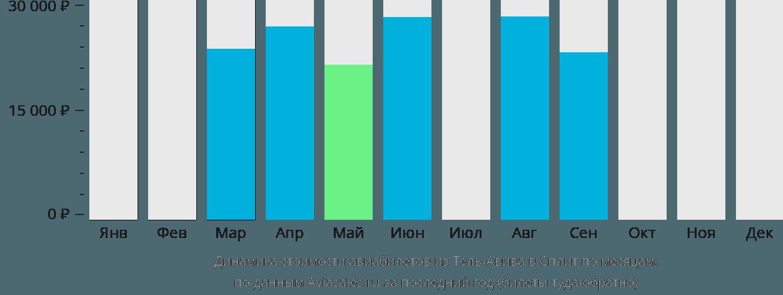 Динамика стоимости авиабилетов из Тель-Авива в Сплит по месяцам