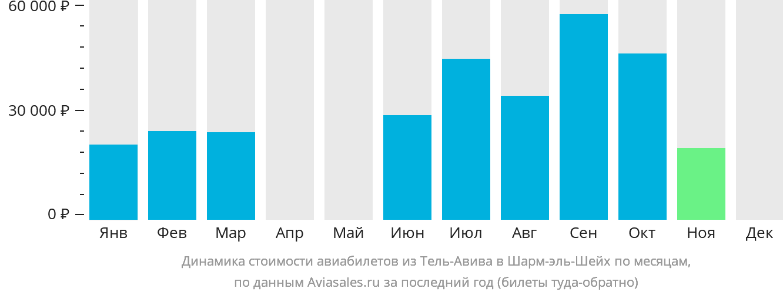 Динамика стоимости авиабилетов из Тель-Авива в Шарм-эль-Шейх по месяцам