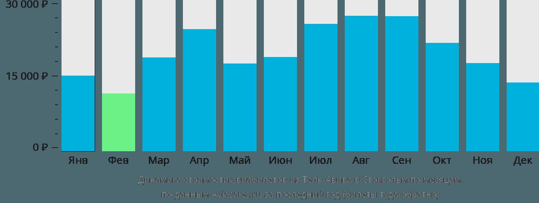 Динамика стоимости авиабилетов из Тель-Авива в Стокгольм по месяцам