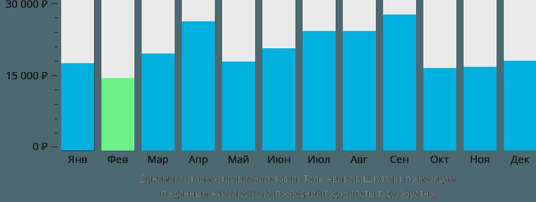 Динамика стоимости авиабилетов из Тель-Авива в Штутгарт по месяцам