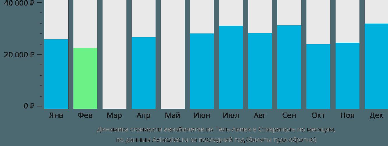 Динамика стоимости авиабилетов из Тель-Авива в Ставрополь по месяцам
