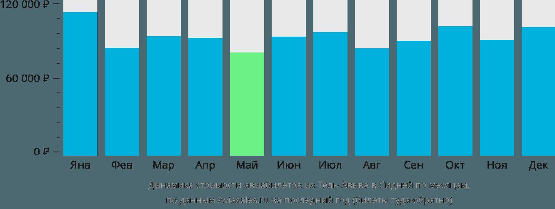 Динамика стоимости авиабилетов из Тель-Авива в Сидней по месяцам