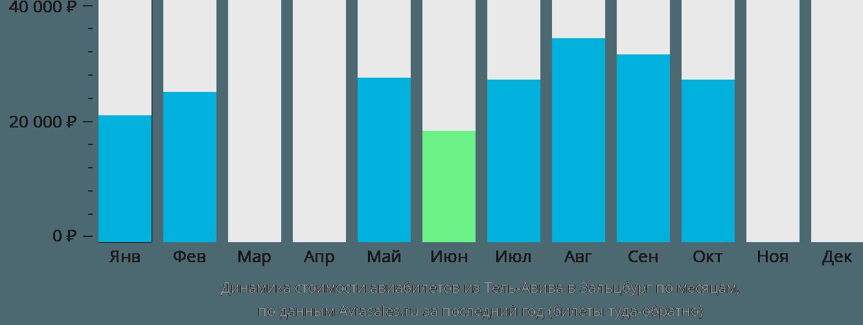Динамика стоимости авиабилетов из Тель-Авива в Зальцбург по месяцам