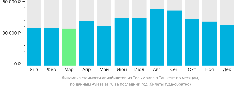 Динамика стоимости авиабилетов из Тель-Авива в Ташкент по месяцам