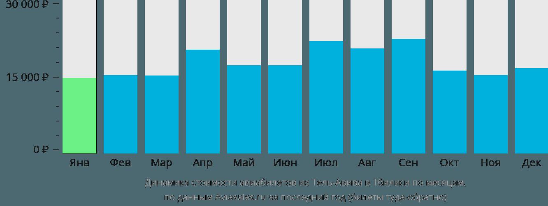 Динамика стоимости авиабилетов из Тель-Авива в Тбилиси по месяцам