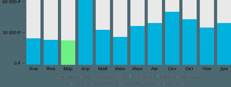 Динамика стоимости авиабилетов из Тель-Авива на Тенерифе по месяцам