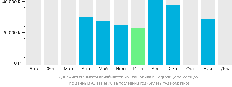 Динамика стоимости авиабилетов из Тель-Авива в Подгорицу по месяцам