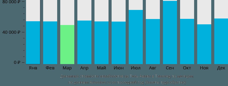 Динамика стоимости авиабилетов из Тель-Авива в Таиланд по месяцам