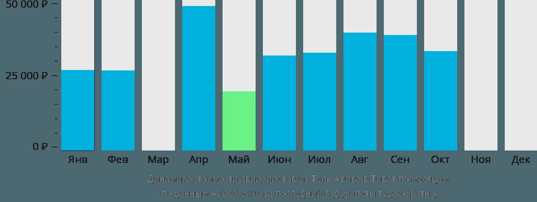 Динамика стоимости авиабилетов из Тель-Авива в Тиват по месяцам