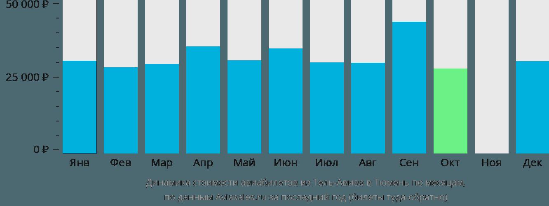 Динамика стоимости авиабилетов из Тель-Авива в Тюмень по месяцам