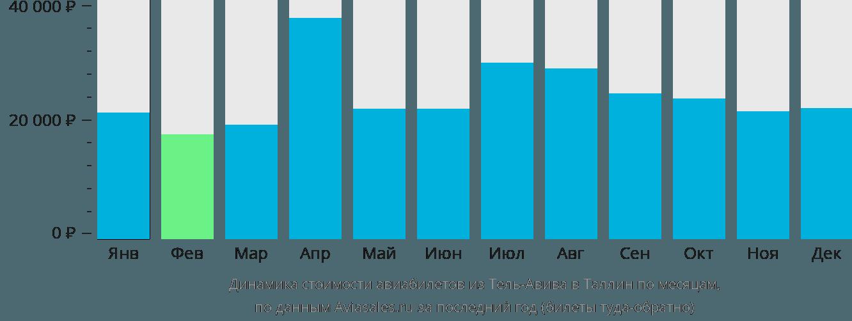 Динамика стоимости авиабилетов из Тель-Авива в Таллин по месяцам