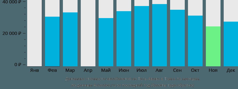 Динамика стоимости авиабилетов из Тель-Авива в Томск по месяцам