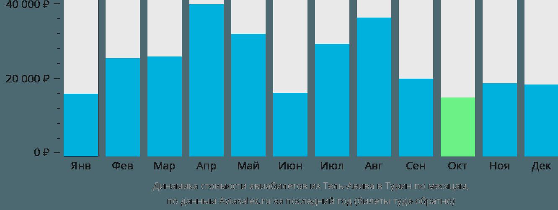 Динамика стоимости авиабилетов из Тель-Авива в Турин по месяцам