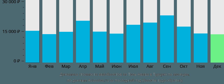 Динамика стоимости авиабилетов из Тель-Авива в Турцию по месяцам