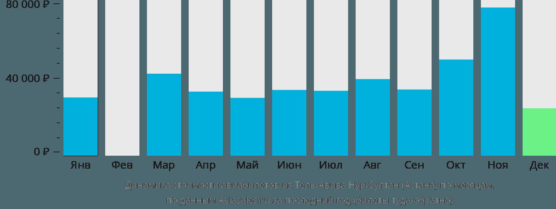 Динамика стоимости авиабилетов из Тель-Авива в Нур-Султан (Астана) по месяцам