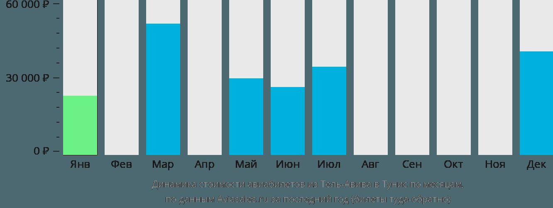 Динамика стоимости авиабилетов из Тель-Авива в Тунис по месяцам