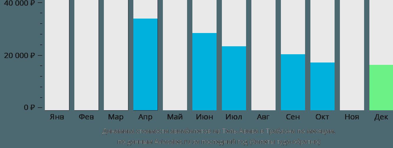 Динамика стоимости авиабилетов из Тель-Авива в Трабзона по месяцам