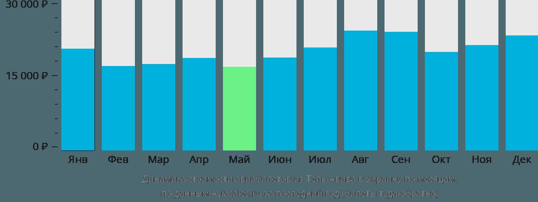 Динамика стоимости авиабилетов из Тель-Авива в Украину по месяцам