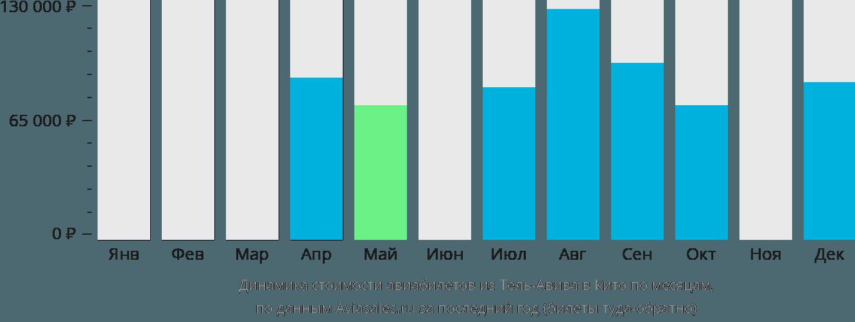 Динамика стоимости авиабилетов из Тель-Авива в Кито по месяцам