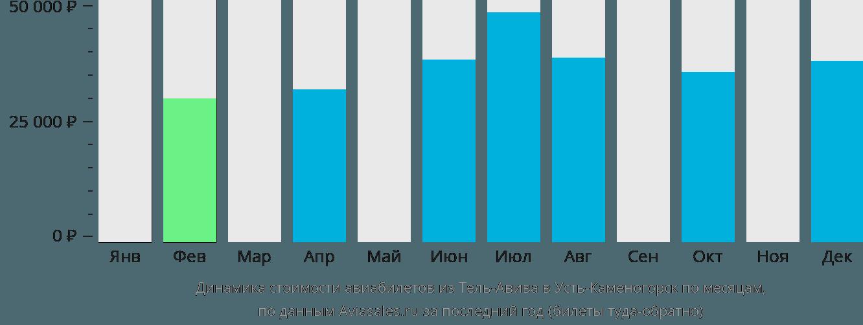 Динамика стоимости авиабилетов из Тель-Авива в Усть-Каменогорск по месяцам