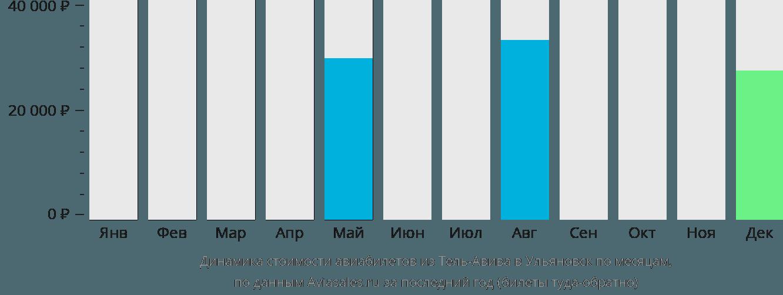 Динамика стоимости авиабилетов из Тель-Авива в Ульяновск по месяцам