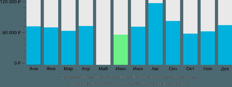 Динамика стоимости авиабилетов из Тель-Авива на Самуи по месяцам