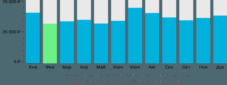Динамика стоимости авиабилетов из Тель-Авива в США по месяцам