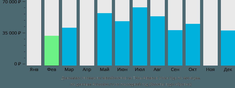 Динамика стоимости авиабилетов из Тель-Авива в Улан-Удэ по месяцам