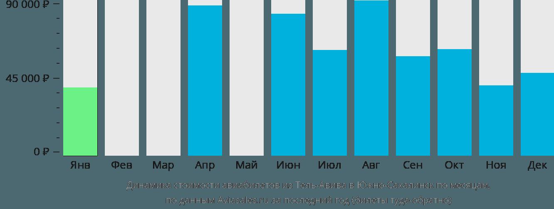 Динамика стоимости авиабилетов из Тель-Авива в Южно-Сахалинск по месяцам