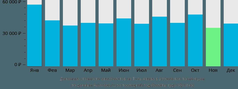 Динамика стоимости авиабилетов из Тель-Авива в Узбекистан по месяцам