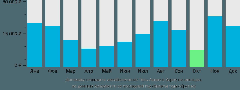 Динамика стоимости авиабилетов из Тель-Авива в Варну по месяцам
