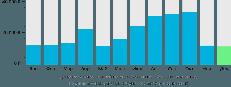 Динамика стоимости авиабилетов из Тель-Авива в Венецию по месяцам