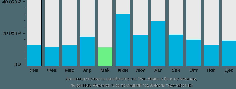 Динамика стоимости авиабилетов из Тель-Авива в Вену по месяцам