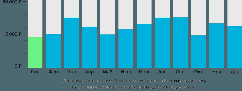 Динамика стоимости авиабилетов из Тель-Авива в Винницу по месяцам