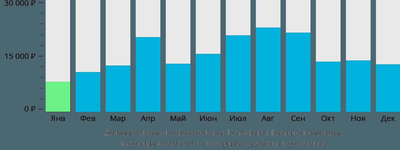Динамика стоимости авиабилетов из Тель-Авива в Вильнюс по месяцам