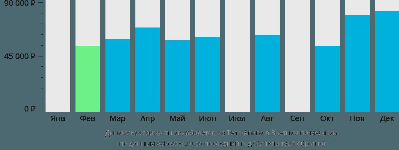 Динамика стоимости авиабилетов из Тель-Авива в Вьетнам по месяцам
